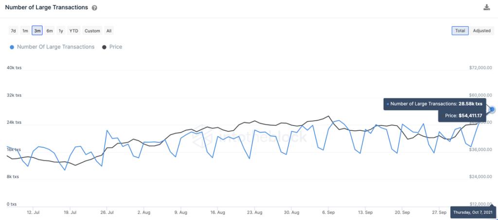 Объем крупных переводов в сети биткоина