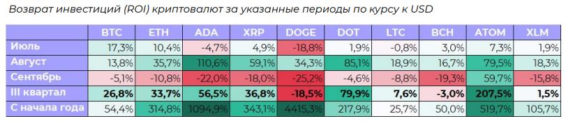 Возврат инвестиций (ROI) криптовалют за указанные периоды по курсу к USD