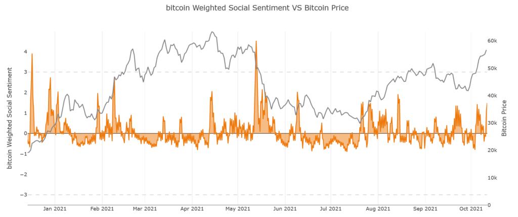 Социальные настроения вокруг биткоина