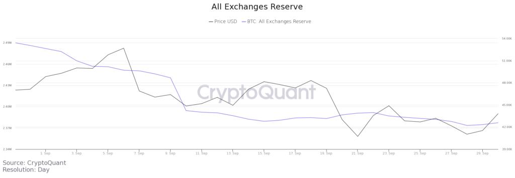Что случилось нарынке криптовалют всентябре — обзор BeInCrypto