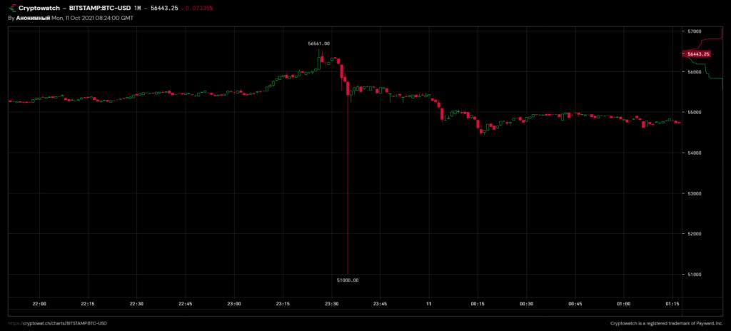 Цена биткоина на Bitstamp