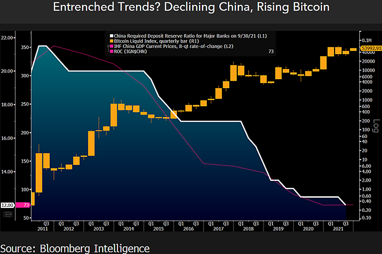 Дивергенция экономики Китая и цены биткоина