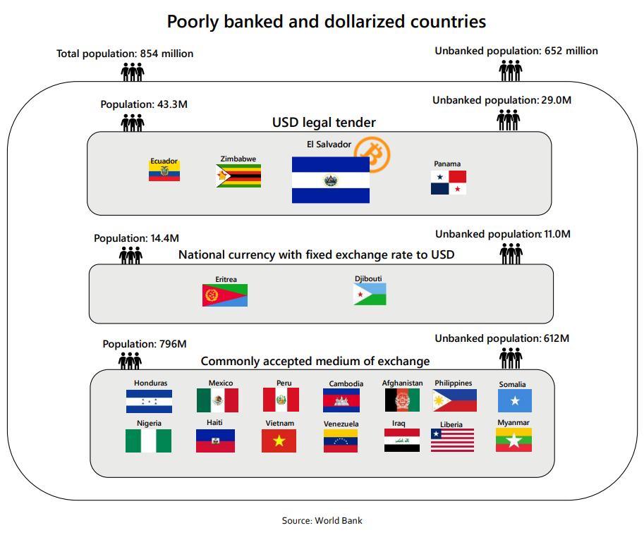 Страны преемники Сальвадора в принятии биткоина