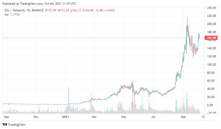 График криптовалюты SOL